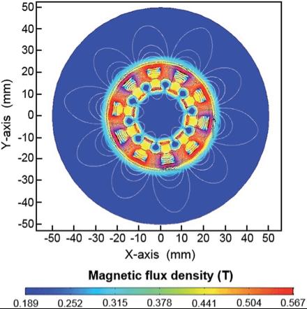 Magnetic flux density graph of a halbach cylinder