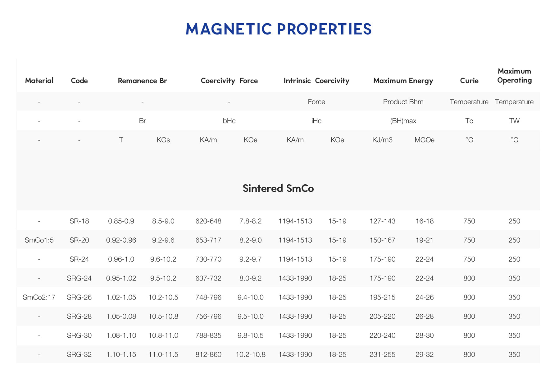 a table on magnetic properties of samarium cobalt magnetic material
